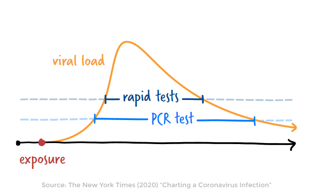 coronavirus tests detect different viral loads