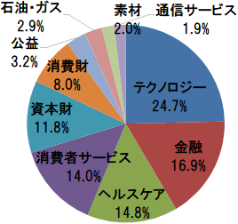 楽天・全米株式インデックス・ファンド 業種別構成比(テクノロジー、金融、ヘルスケアほか))