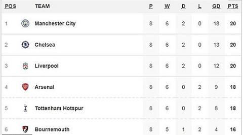 Bảng xếp hạng giải Ngoại hạng Anh sau 8 vòng đấu (nhóm dẫn đầu)