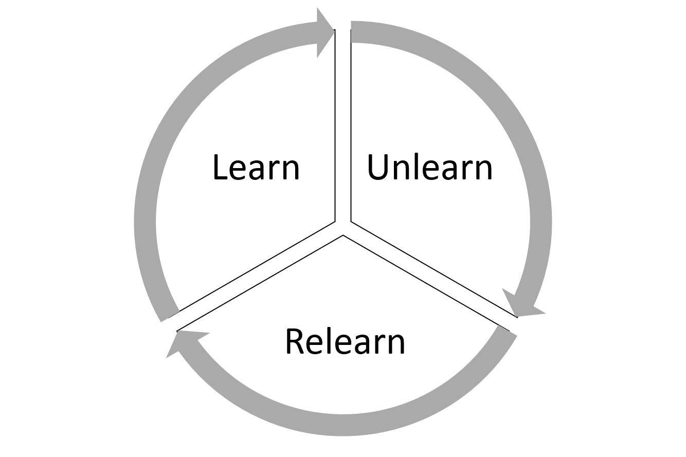 konsep-learn-unlearn-relearn