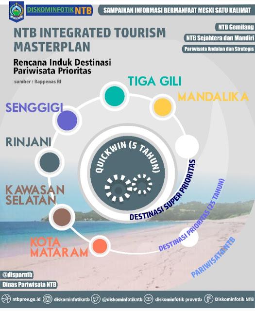 KEK Mandalika akan disusul 5 Destinasi Pariwisata Super Prioritas