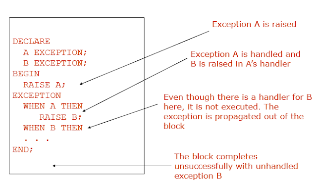 Exceptions Raised in Exception Section:Example 1