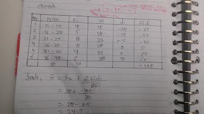 Contoh Data Berkelompok Mean Metode Pendek