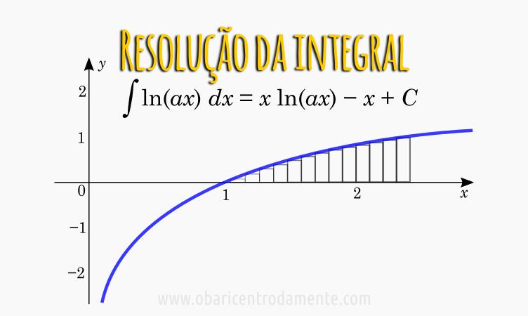 Resolução da integral de ln(ax) dx