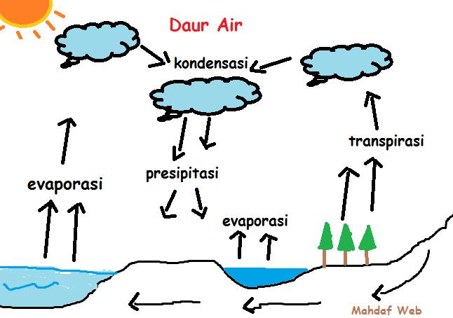 proses daur air, siklus air, gambar daur air