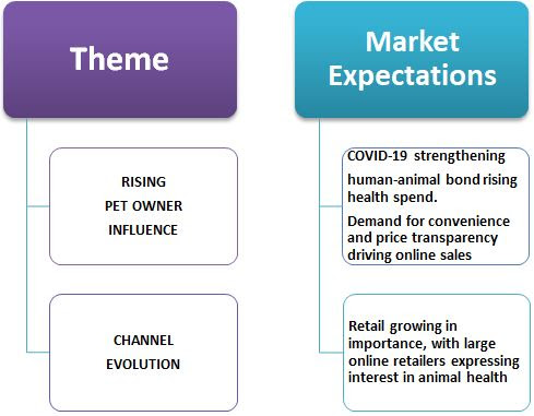 Indian Animal Healthcare Market Expectations