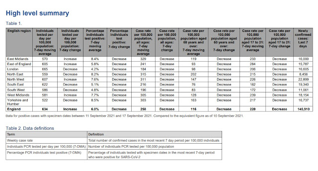 240921 uk situation report changes to 7 day average chart