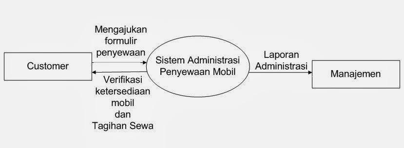 Septian Dwi Cahyo  Diagram Konteks  U0026 Diagram Nol  Zero