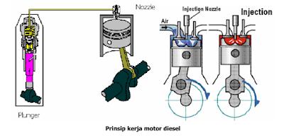 Prinsip Kerja Diesel Engine