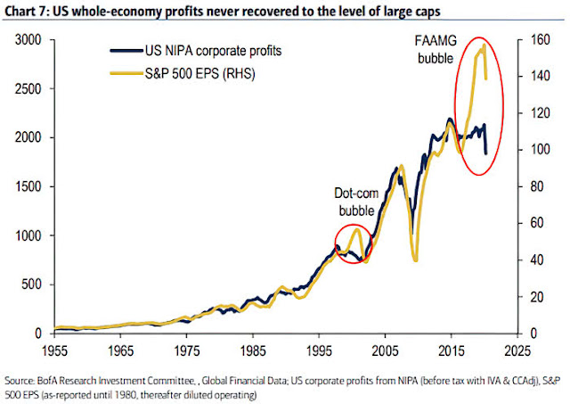 S&P 500 EPS vs. U.S. NIPA Corporate Profits