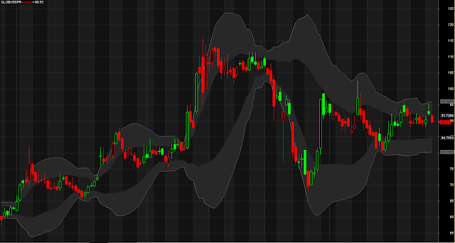 Modified Cloud Style Bollinger Band