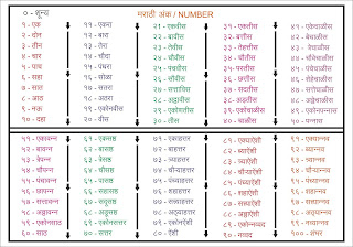 Marathi Number 1 to 100 in Words | Marathi Counting number