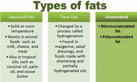 Types Of Fats, Good Fats, Bad Fats