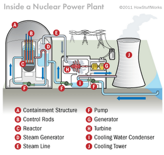Nuclear Power The Future