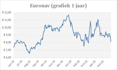 Jaargrafiek Euronav Belgie