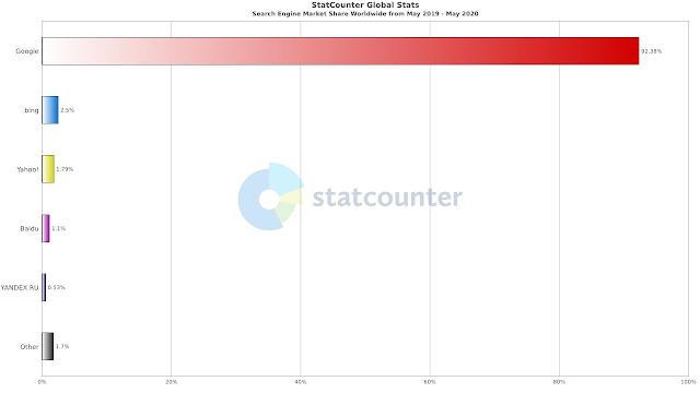 statcounter-share-motores-busqueda-mayo2020