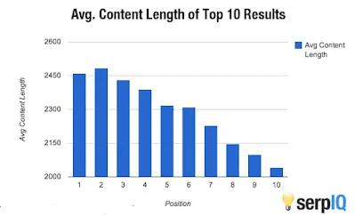 grafik dari SerpQ