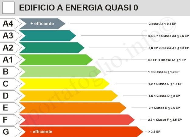 Classi Energetiche Edifici : Attestato di prestazione energetica a cosa serve