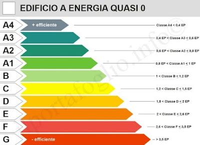le 10 classi energetiche degli edifici