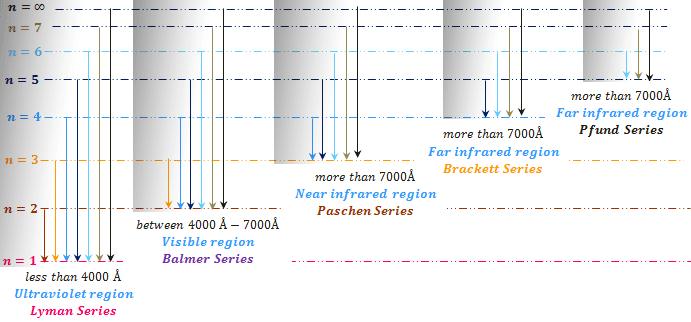 Emission hydrogen spectrum
