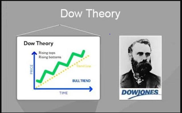 Lý thuyết Dow là gì