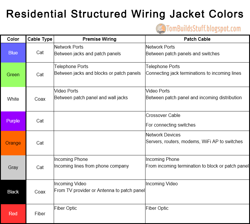 ResidentialStructuredWiringJacketColorRecommendations tbs structured wiring jacket colors thermostat wiring color code at soozxer.org