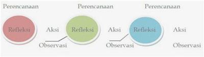 Cara Pelaksanaan Penelitian Tindakan Kelas