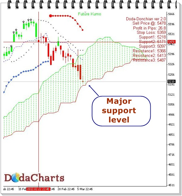 Nifty Technical charts