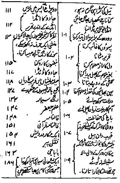 Magic tricks book Urdu