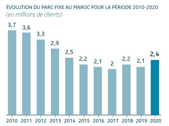 parc fixe 2020 maroc
