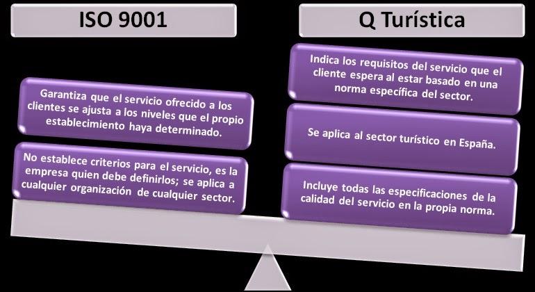 ISO 9001, Q Calidad