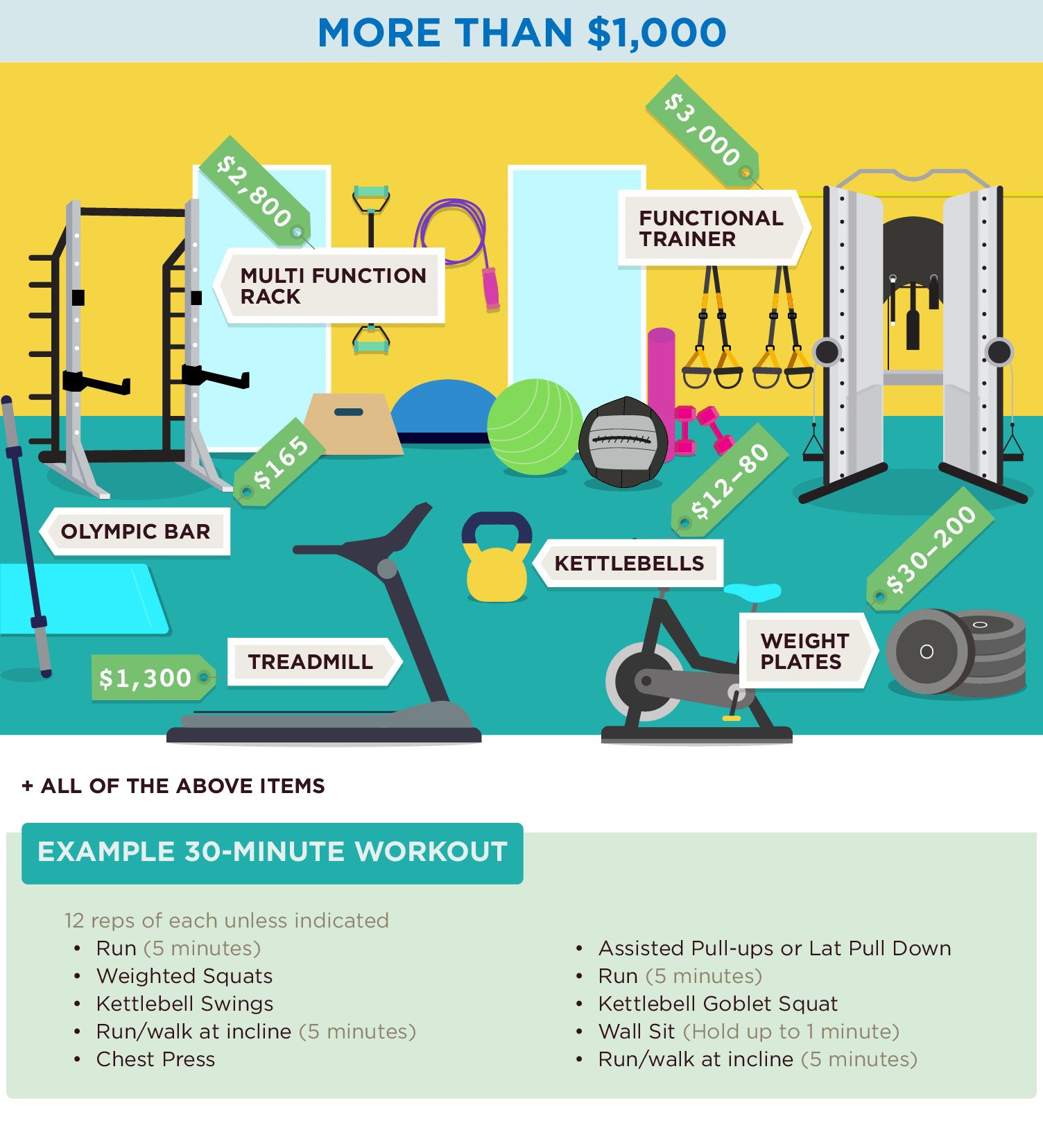 Is Home Gym Workout Reliable and Successful?