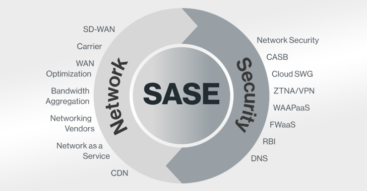 Network Security SASE (secure access service edge)
