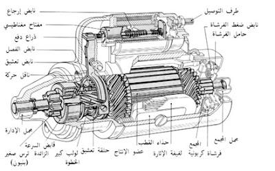 شرح بادئ الحركة في المعدات الثقيلةpdf