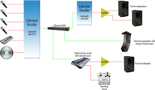 Diagram Routing Audio sound system