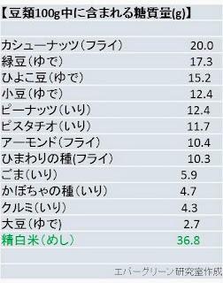 糖質量 カシューナッツ 緑マメ ひよこ豆 ピーナッツ ピスタチオ ごま ヒマワリの種 クルミ かぼちゃの種 大豆