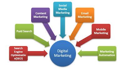 Digital Marketing in International Trade Industry
