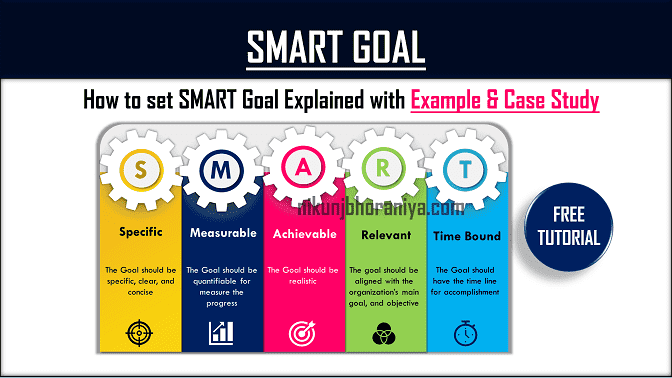 SMART Goal Setting in Six Sigma Project Explained with Example