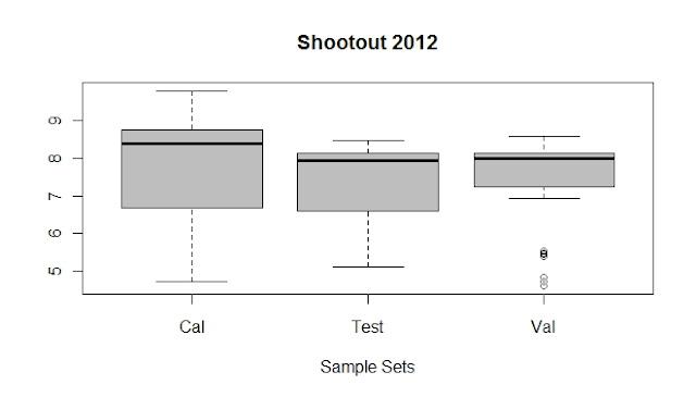 Looking to boxplots (Shootout 2012)