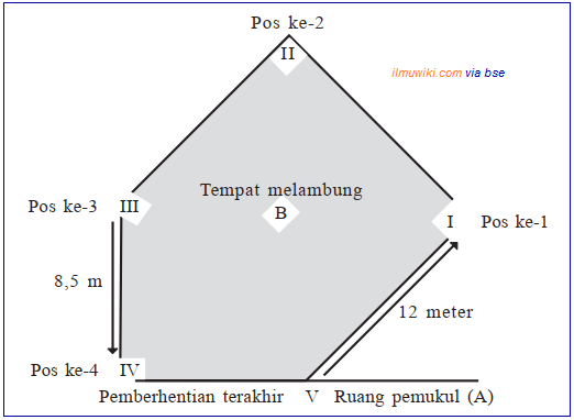 Bermain Softball dengan Peraturan yang Dimodifikasi - Peraturan 1