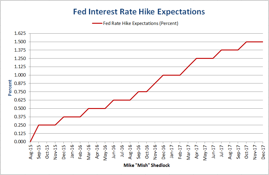 Interest rates are on their way up.