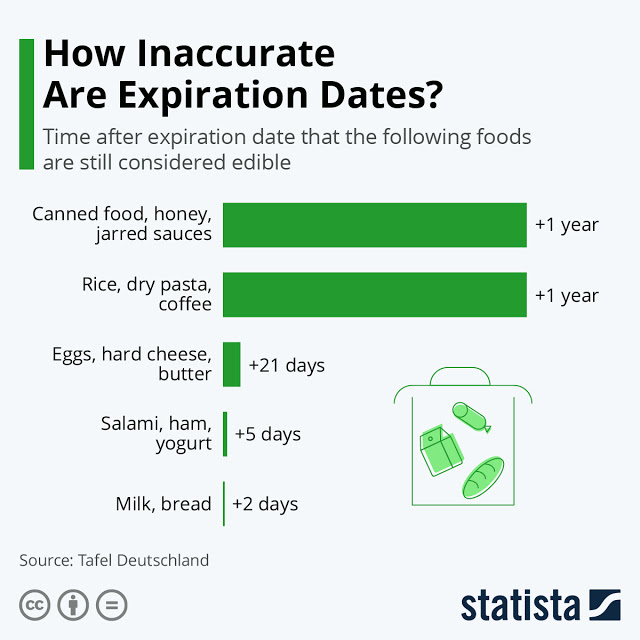 Are Food Items Edible After Their Expiration Dates #Infographic