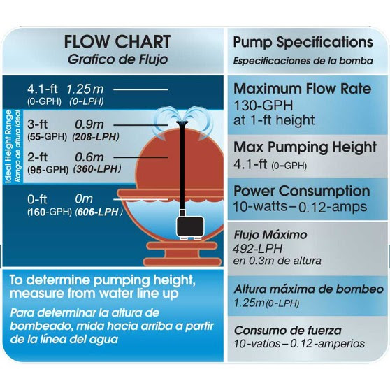 Flow chart for pond pumps
