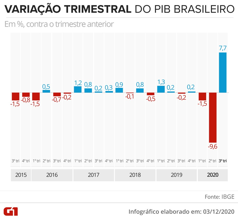 PBI Brasil tercer trimestre