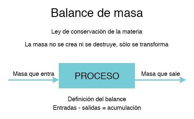 Concept du bilan massique