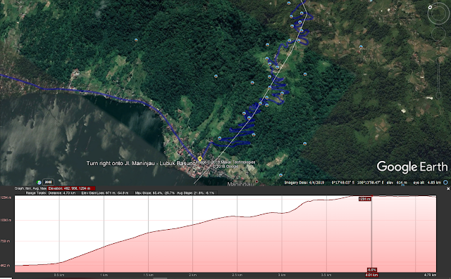 Profil ketinggian dari Puncak Lawang ke Danau Maninjau