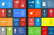 Estadísticas de uso de internet, publicidad online, comercio electrónico y redes sociales de 2018
