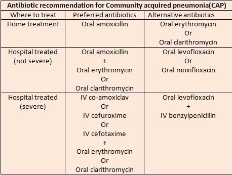 Antibiotics recommendation for community-acquired pneumonia (CAP)