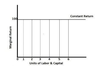Law of Constant Return graph