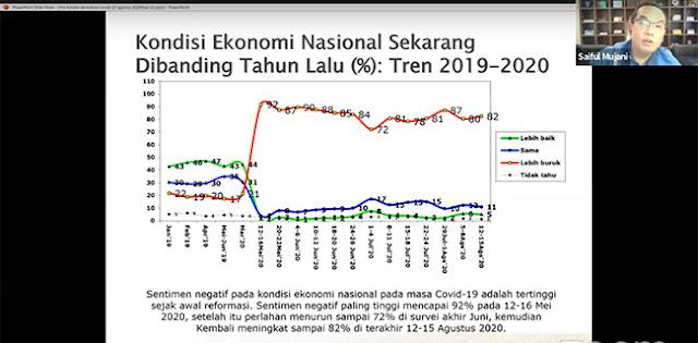 Survei SMRC: 82 Persen Responden Merasa Ekonomi Nasional Lebih Buruk Dari Tahun Lalu